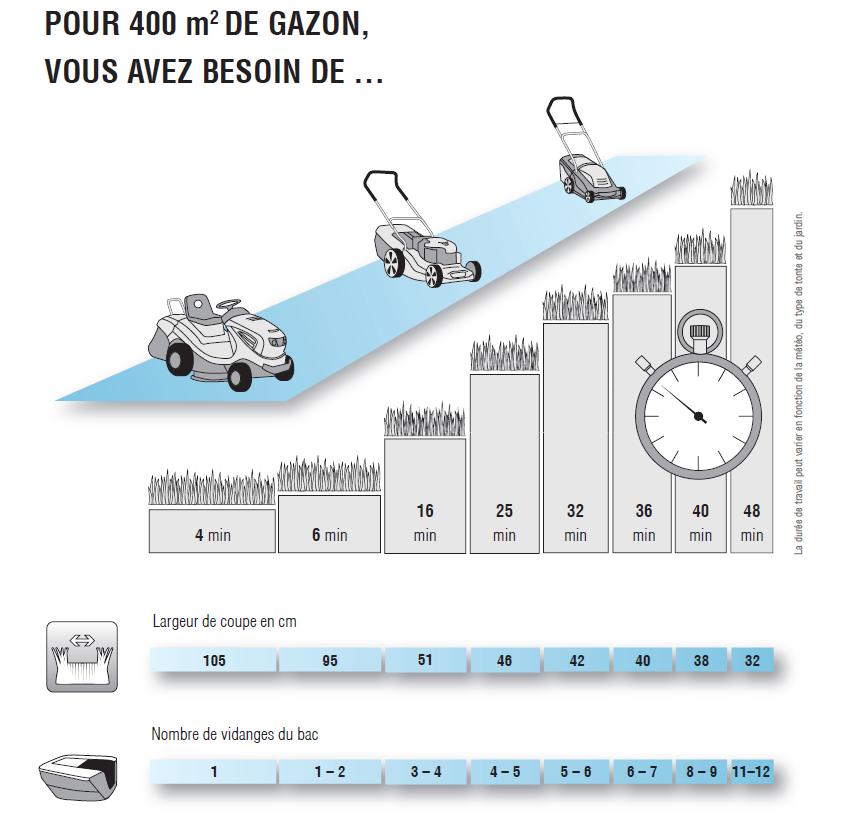 Tondeuse gazon comment choisir guide d 39 achat - Tondeuse autoportee quelle marque choisir ...
